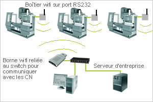 DNC - liaison sans fil ou wireless
